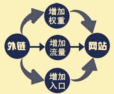 網站排名重要因素,SEO站內反鏈、內鏈、外鏈購買設置